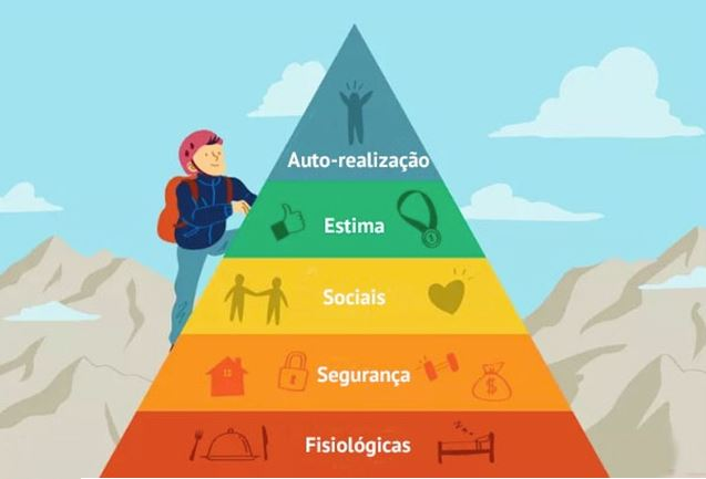 A fantástica Pirâmide das Necessidades Humanas