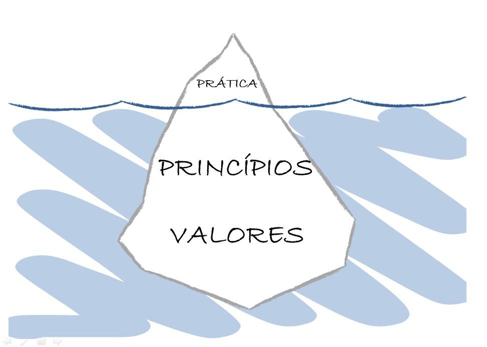 Os três princípios de perenidade em vendas
